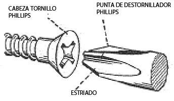 Diagrama destornillador y tornillo